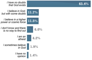 chart-belief-in-God
